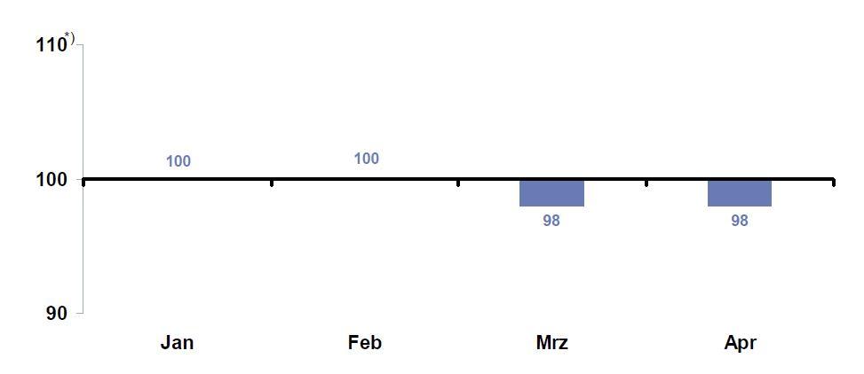 DIA-Gesamtindex-2009-4