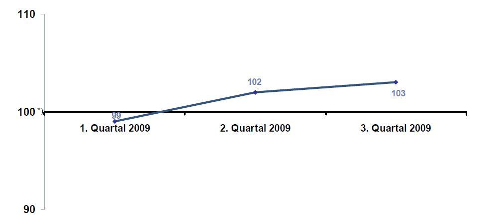 DIA-Gesamtindex-2009-Q3