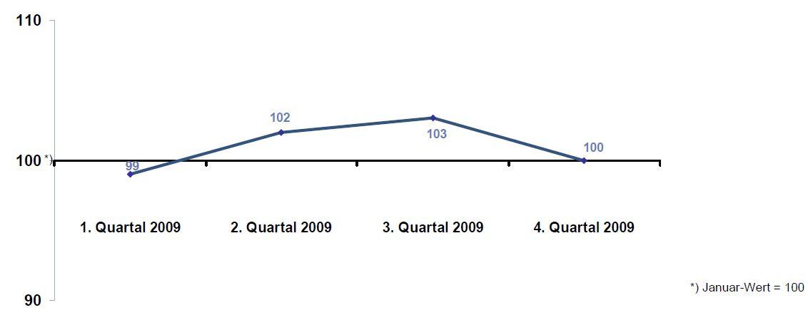 Finanzkrise verliert Bedeutung