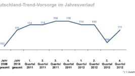 DIA-Gesamtindex_2012