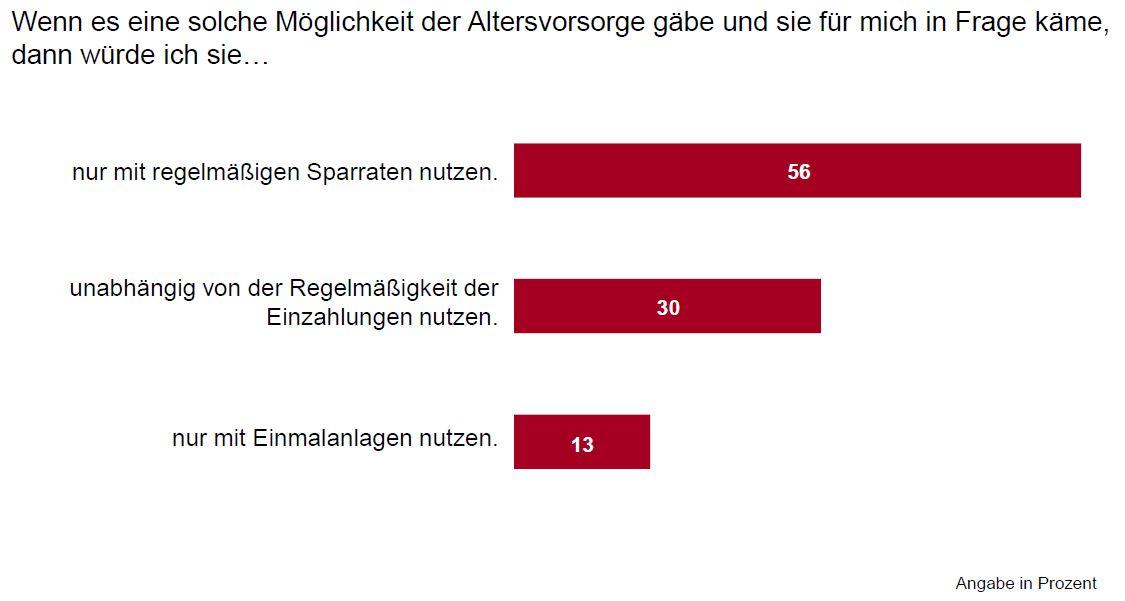 2012-12-19_-Deutschland-Trend-Umfrage-Netzausbau