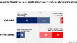 DIA-Deutschland-Trend-Umfrage-Koalitionsverhandlungen