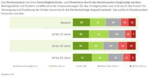 Mehrheit sieht Gerechtigkeitslücke im deutschen Rentensystem
