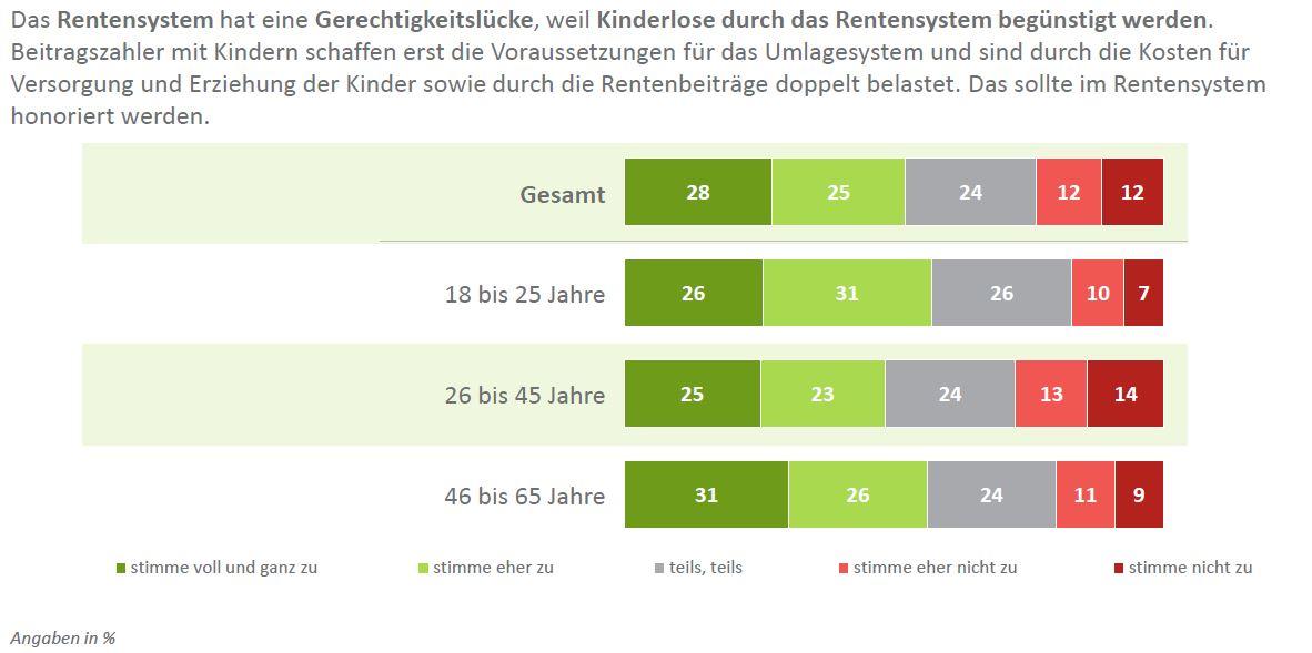 DIA-Deutschland-Trend-Gerechtigkeit-im-Rentensystem