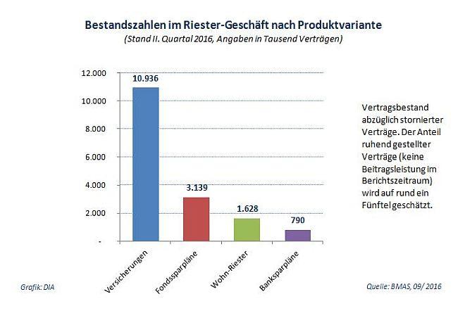 ster-Geschäft: 2. Quartal 2016