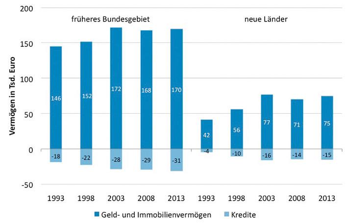 Vermögen in Deutschland stagnieren seit 2003