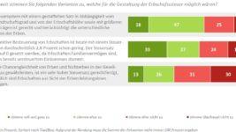 DIA-Deutschland-Trend_Erbschaftssteuer
