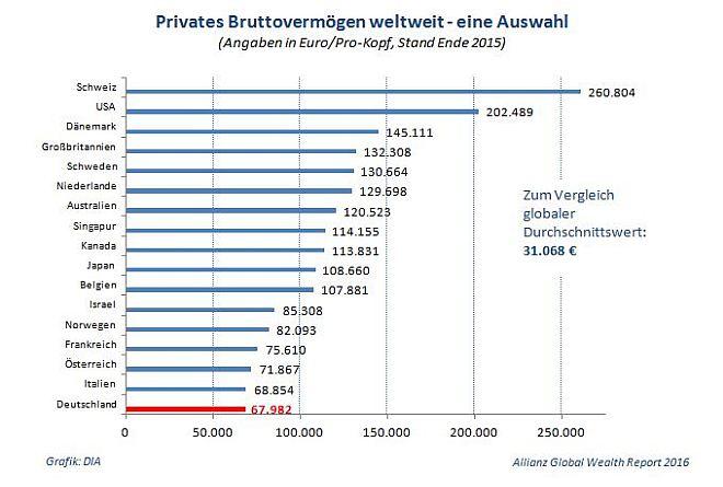 weltweite_brutto-vermoegensbilanz_privater_haushalte_nach_staaten_2015