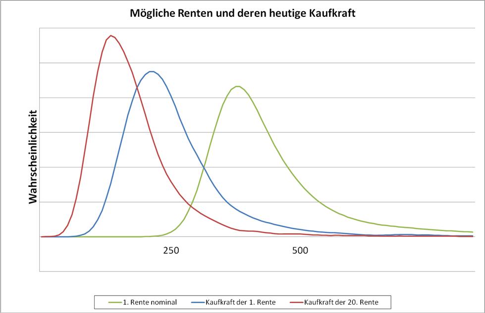 Unterschaetzte_Lebenslaenge_Kaufkraft_Rente