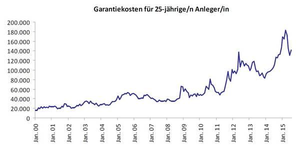 Garantiekosten_02