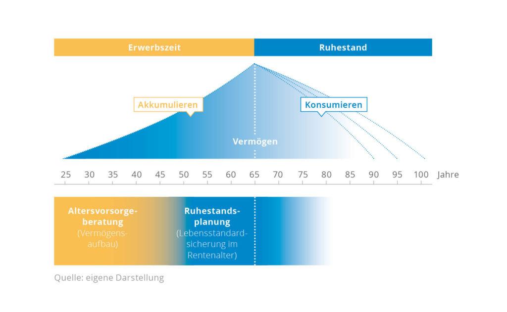 Grafik_Ruhestandsplanung