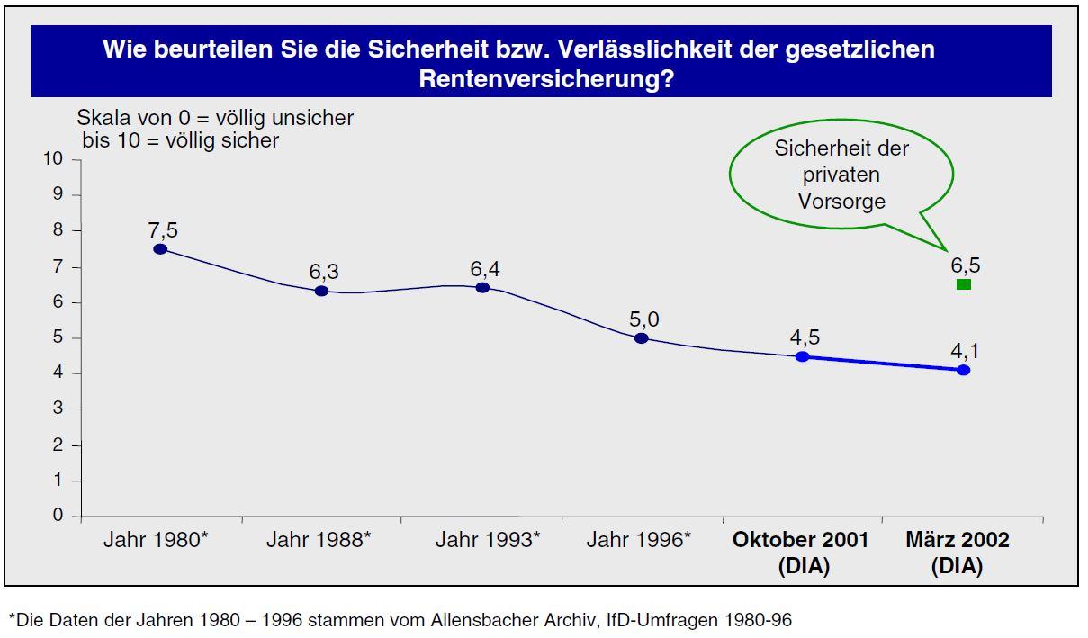 Rentenbarometer des DIA im März 2002