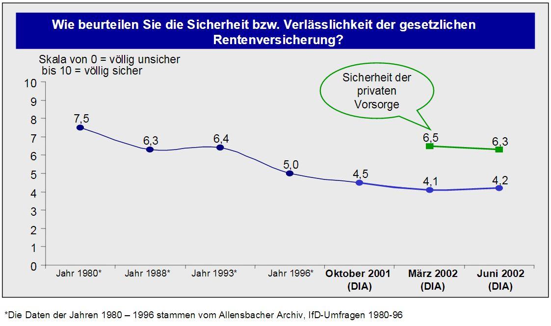 Rentenbarometer des DIA im Juni 2002