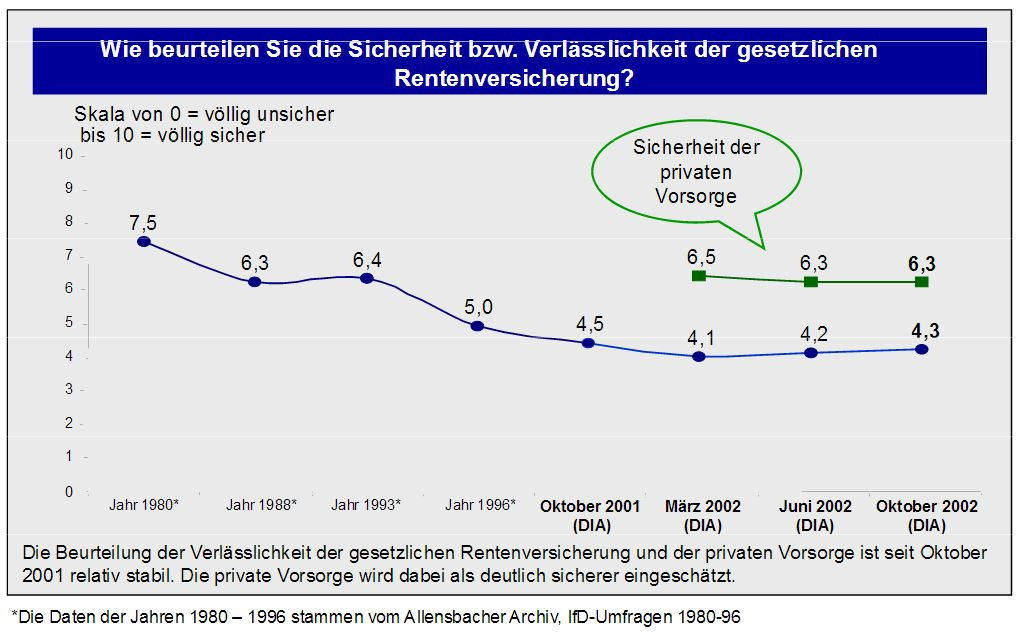 DIA-Rentenbarometer im Oktober 2002
