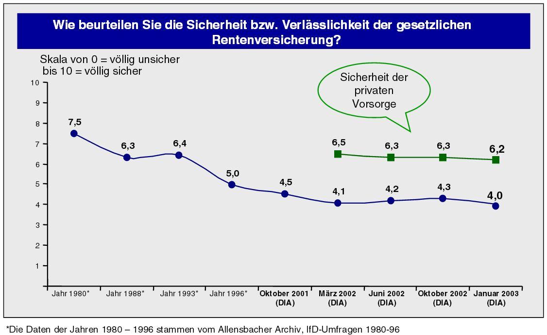 DIA-Rentenbarometer-Januar-2003