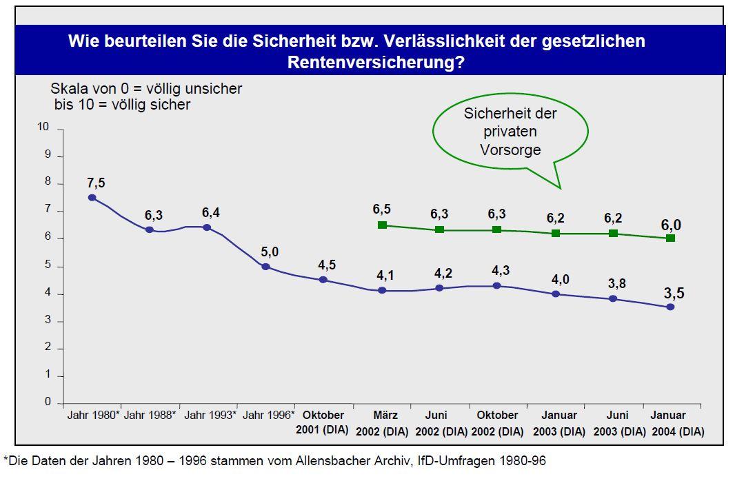 DIA-Rentenbarometer 2004