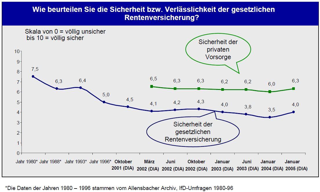 DIA-Rentenbarometer 2005
