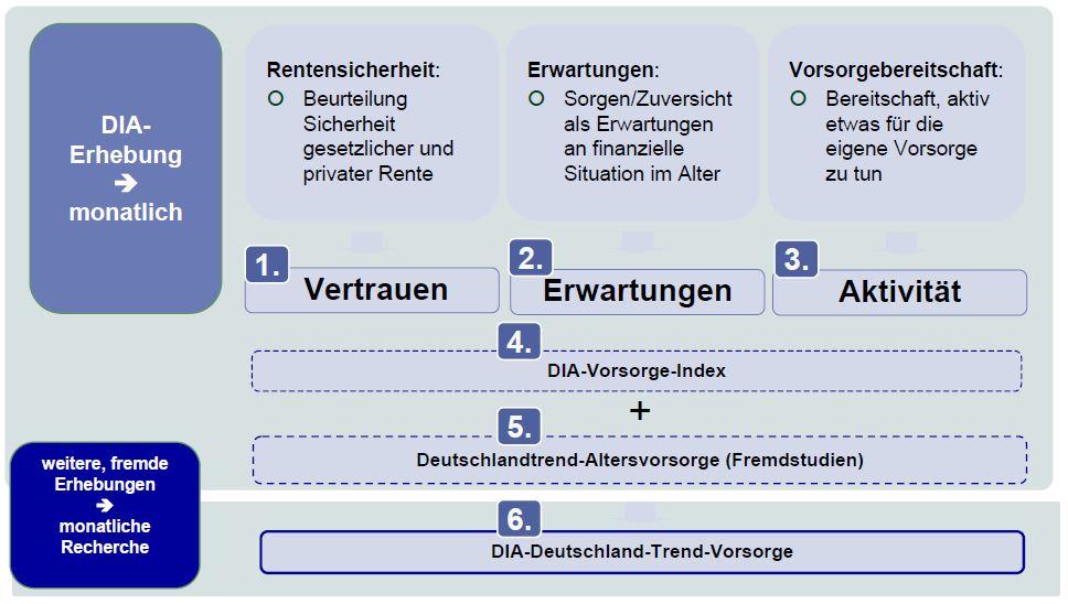 DIA-Deutschland-Trend-Vorsorge neu aufgelegt
