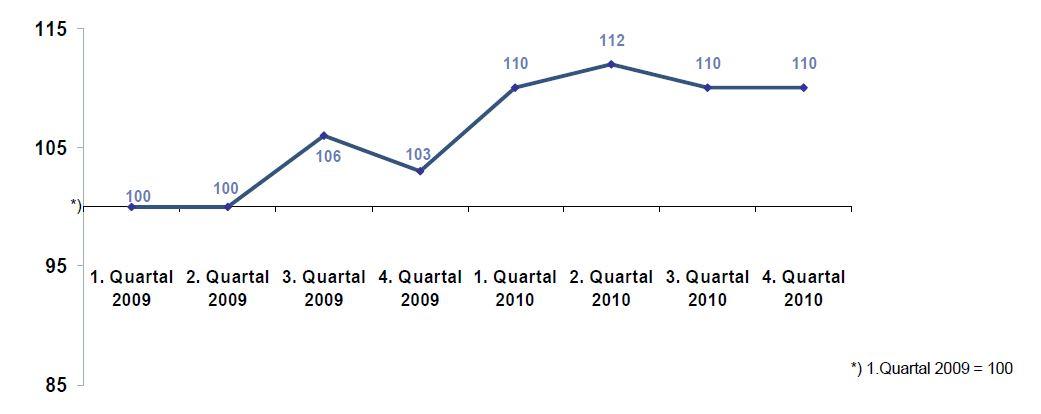 DIA-Gesamtindex-2010-Q4