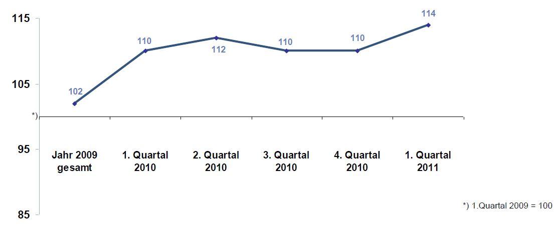 Trotz Eurokrise herrscht Optimismus