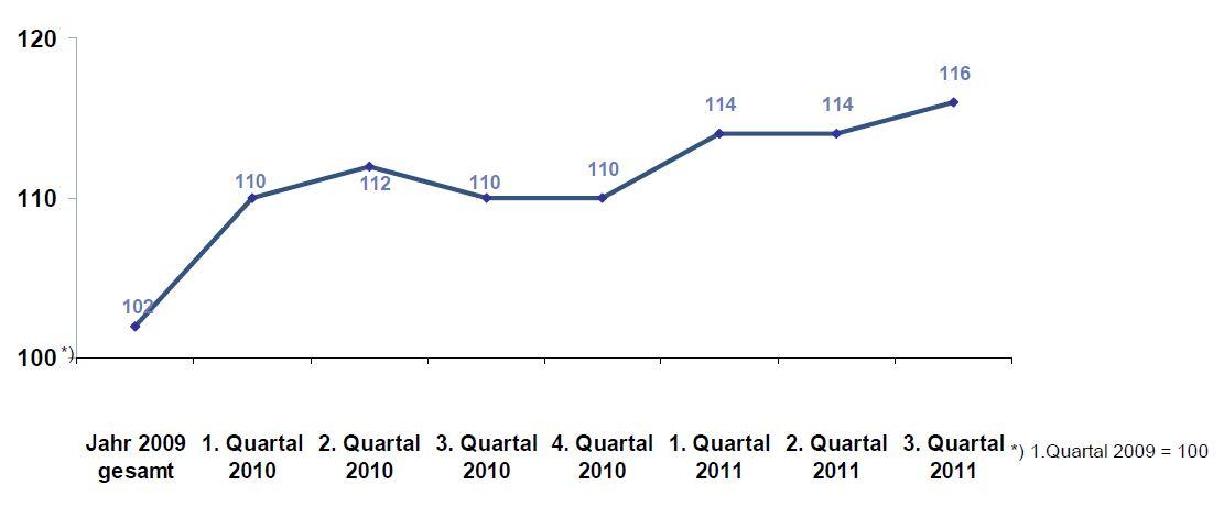 DIA-Gesamtindex-2011-Q3