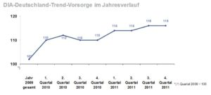 DIA-Gesamtindex-2011-Q4