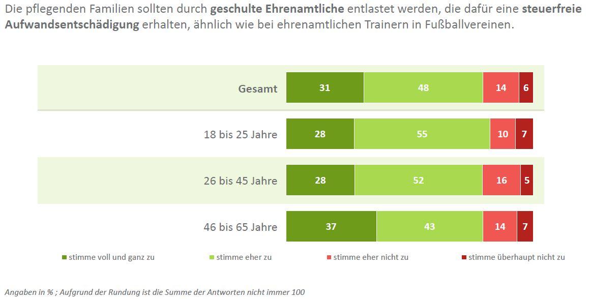 DIA-Deutschland-Trend-Steuerentlastung-für-pflegende-Rentner-Ehrenamt