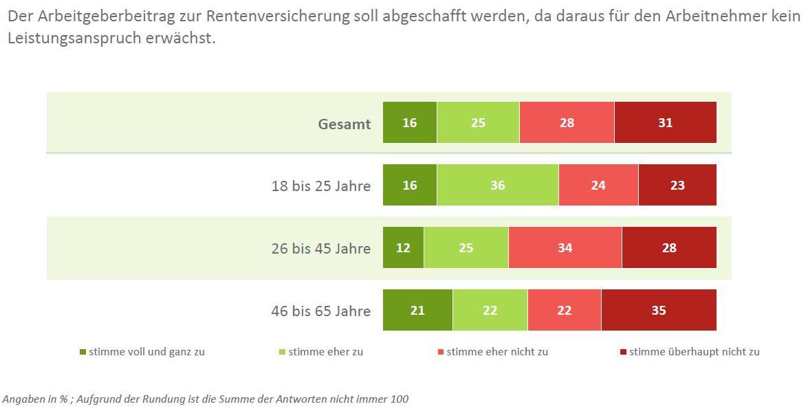 Mehrheit gegen Systembruch im Rentenrecht