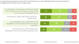 DIA-Deutschland-Trend-Betriebsrenten_Entgeltumwandlung