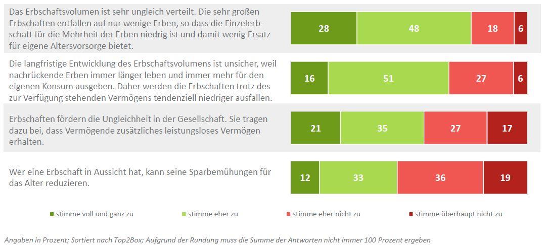 2015-10-13_DIA-Deutschland-Trend-Erbschaftsvolumen