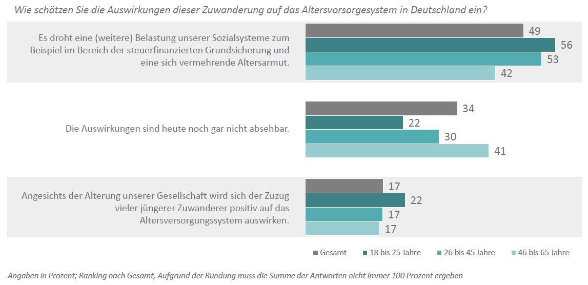 DIA-Deutschland-Trend_Flüchtlinge_Alterssicherungssysteme