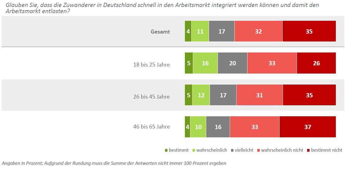 DIA-Deutschland-Trend_Flüchtlinge_Arbeitsmarkt