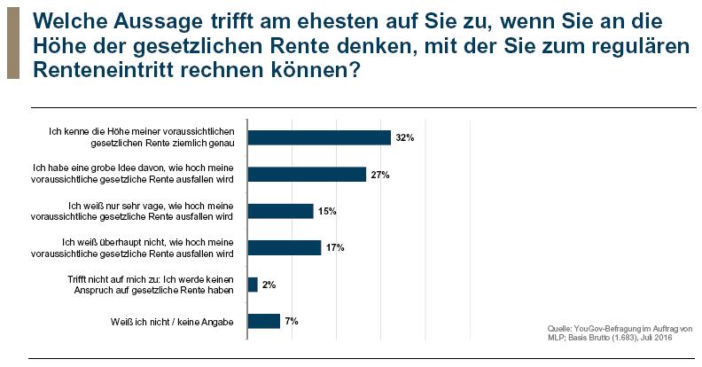 2016-08-08_MLP-Umfrage-zum-Rentenniveau-3