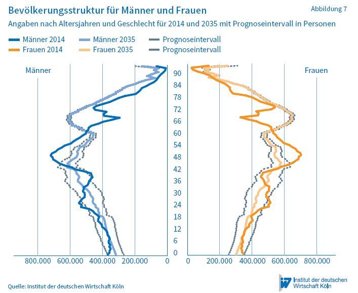W-Prognosen-Bevölkerung-bis-2035-Alterspyramide
