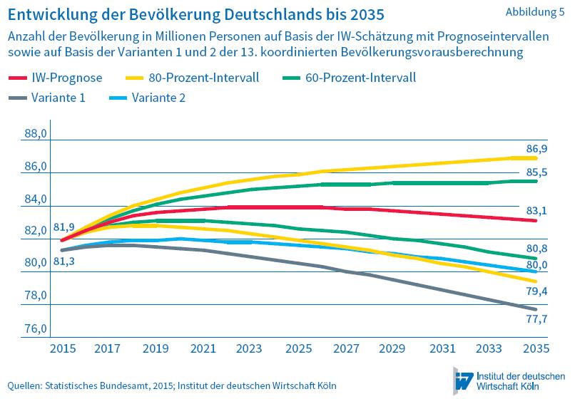 IW-Prognosen-Bevölkerungswachstum-bis-2035