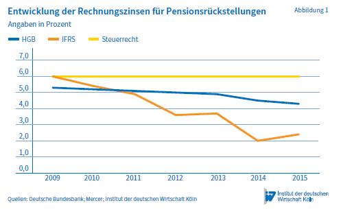Entwicklung des Rechnungszinses für Pensionsrückstellungen