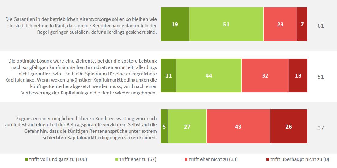 Deutschland-Trend-Garantien-in-der-bAV