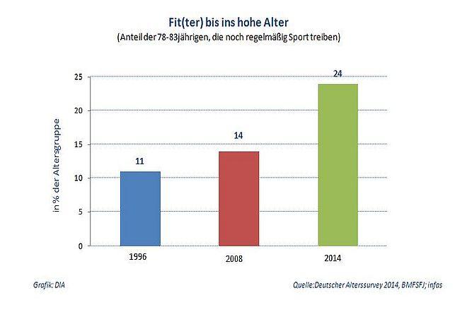 Deutscher Alterssurvey 2014: Kaum Angst vorm Älterwerden