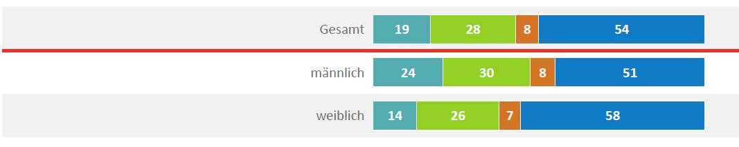 Deutschlandt-Trend-Verbreitung betriebliche Altersversorgung