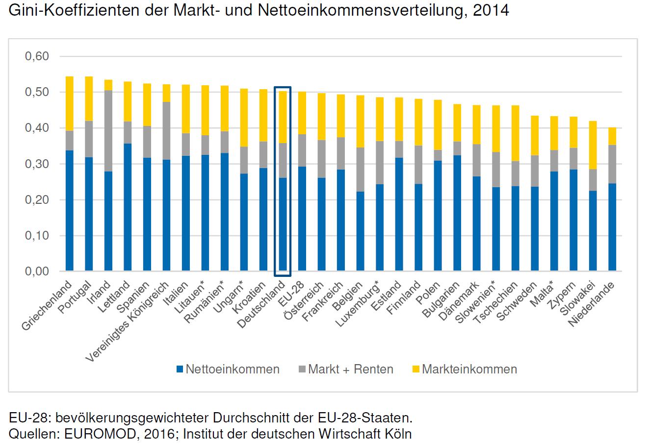 Ungleichheit-in-der-EU