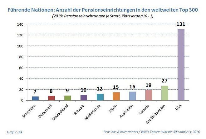 Pensionseinrichtungen verlieren weltweit Werte