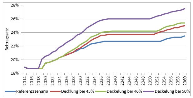 Etnwicklung Rentenbeitragsatz
