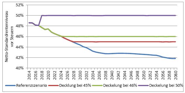 Haltelinien für das Rentenniveau