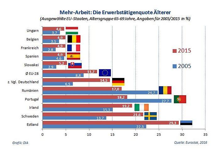 eu_erwerbstaetigenquote_aelterer_2005-2015