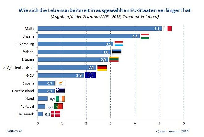 EU: Die Lebensarbeitszeit nimmt zu