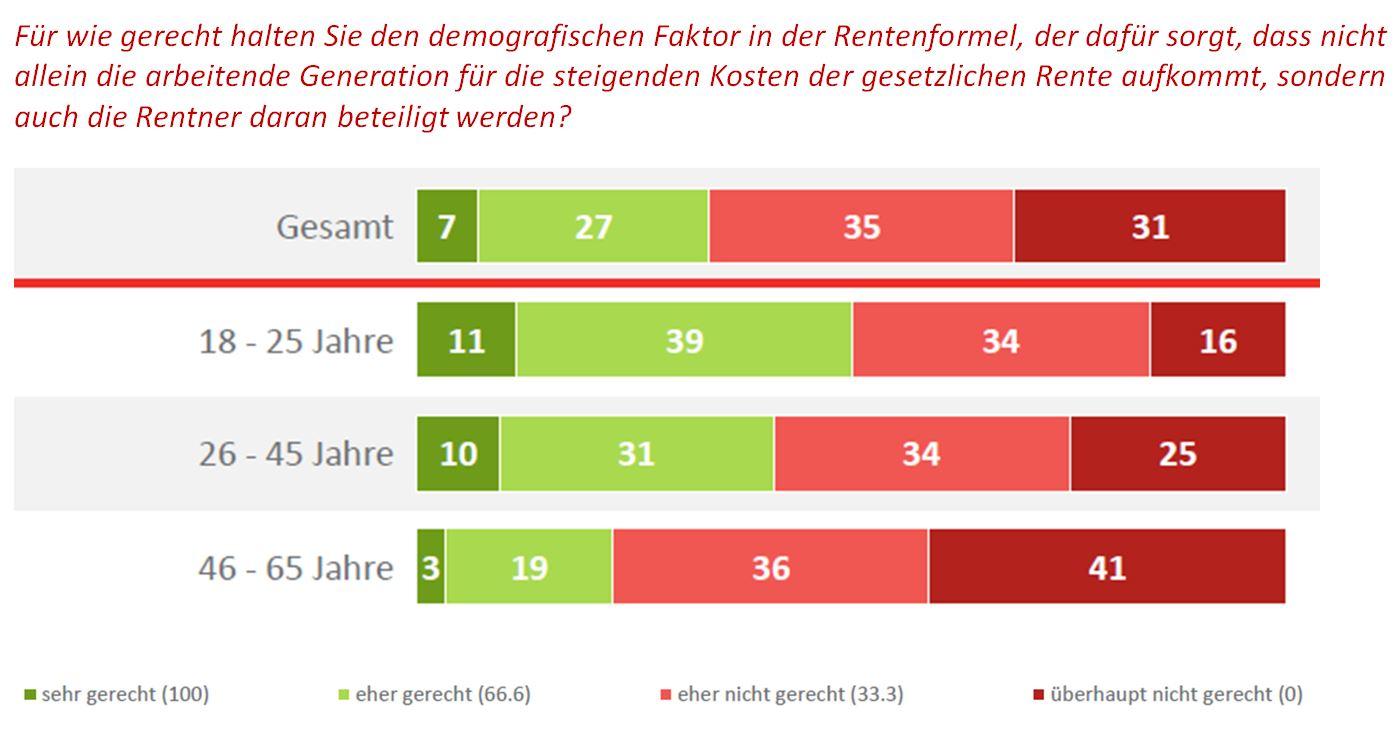 DIA-Deutschlandtrend Demografischer Faktor