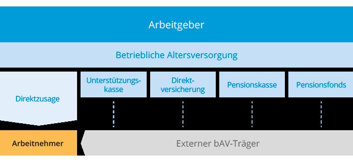 durchfuehrungswege-betriebliche-altersvorsorge