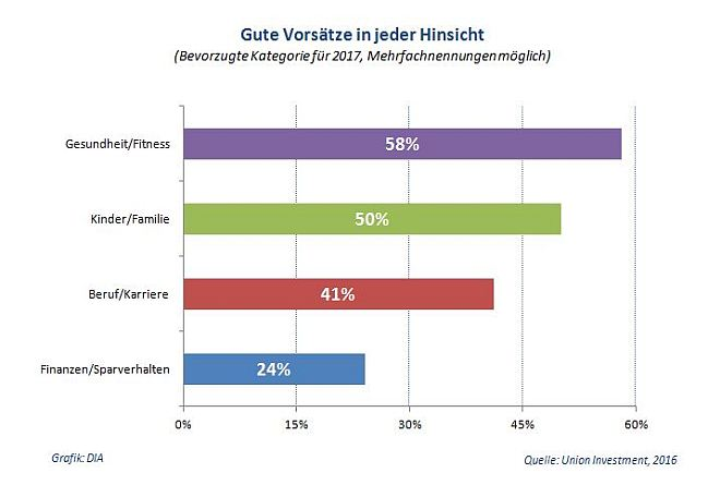 anlegerbarometer_ui_ivq-2016_gute_vorsaetze_fuer_2017