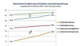 d_sterbealter_und_lebenserwartung_2006-2015_neu