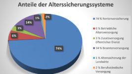 Anteil der Alterssicherungssysteme